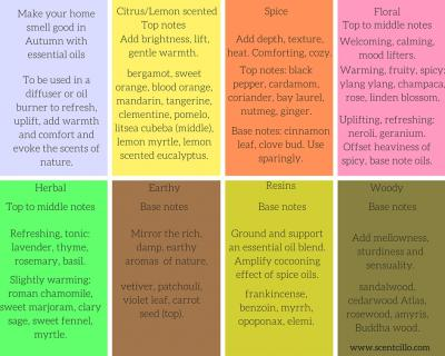 Essential Oils For Autumn Chart